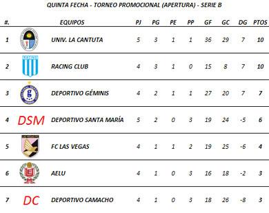 Tabla de Posiciones - Quinta Fecha (Serie B)