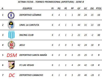 Tabla de Posiciones - Sétima Fecha (Serie B)