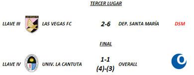 Tercer Lugar y Final - Torneo Clausura