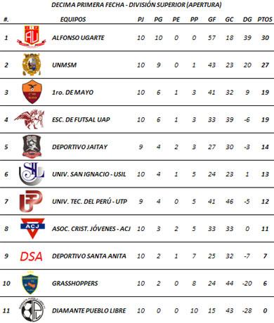 Tabla de Posiciones - Décima Primera Fecha (Torneo Apertura)