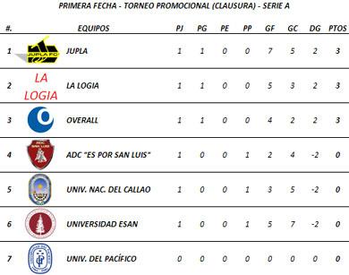 Tabla de Posiciones - Primera Fecha (Serie A)