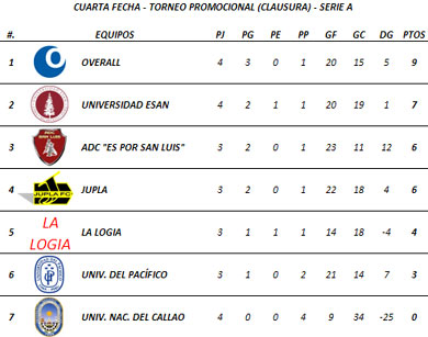 Tabla de Posiciones - Cuarta Fecha (Serie A)