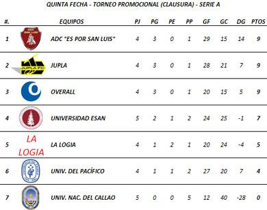 Tabla de Posiciones - Quinta Fecha (Serie A)