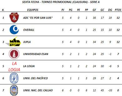Tabla de Posiciones - Sexta Fecha (Serie A)
