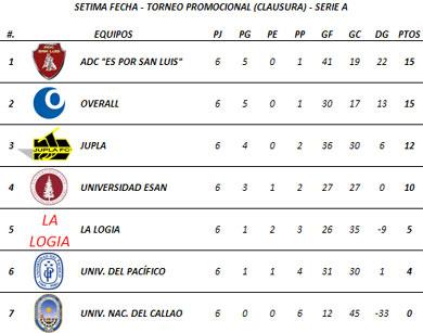 Tabla de Posiciones - Sétima Fecha (Serie A)