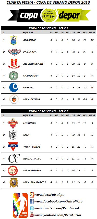 Tabla de Posiciones - Fecha 4 (Copa Depor 2013)