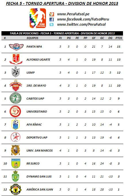 Tabla de Posiciones - Fecha 5 (Torneo Apertura - División de Honor)