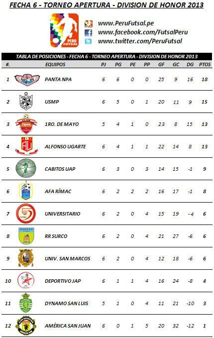 Tabla de Posiciones - Fecha 6 (Torneo Apertura - División de Honor 2013)