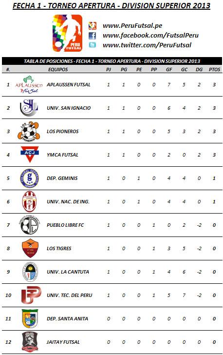 Tabla de Posiciones - Fecha 1 (Torneo Apertura - División Superior 2013)