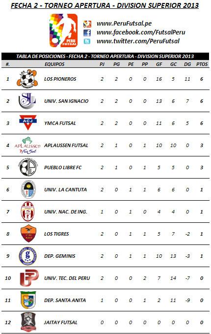 Tabla de Posiciones - Fecha 2 (Torneo Apertura - División Superior 2013)