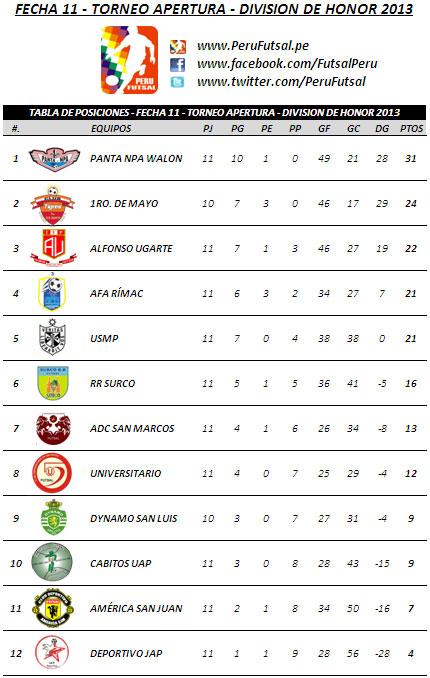 Tabla de Posiciones - Fecha 11 (Torneo Apertura - División de Honor 2013)