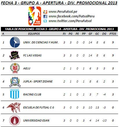 Tabla de Posiciones - Fecha 3 (Grupo A - Apertura - División Promocional)
