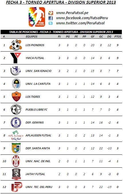 Tabla de Posiciones - Feca 3 (Torneo Apertura - División Superior 2013)