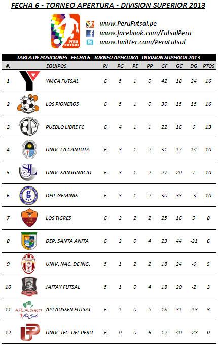 Tabla de Posiciones - Fecha 6 (Torneo Apertura - División Superior 2013)
