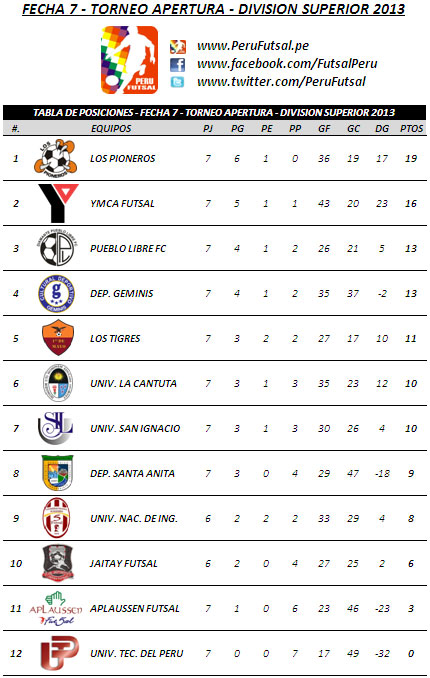 Tabla de Posiciones - Fecha 7 (Torneo Apertura - División Superior 2013)