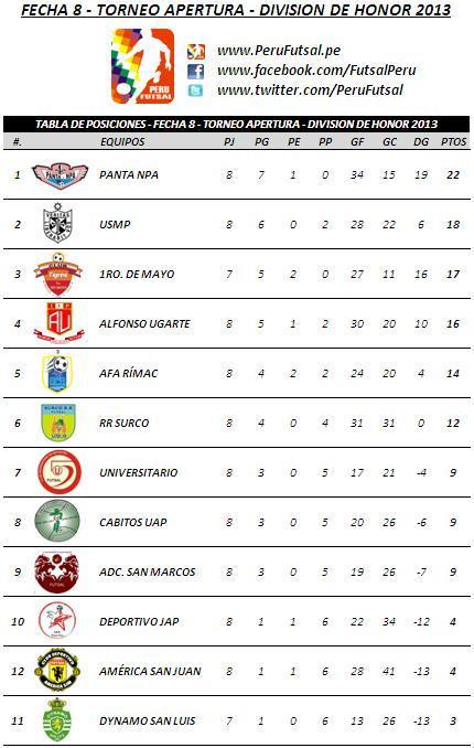 Tabla de Posiciones - Fecha 8 (Torneo Apertura - División de Honor 2013)