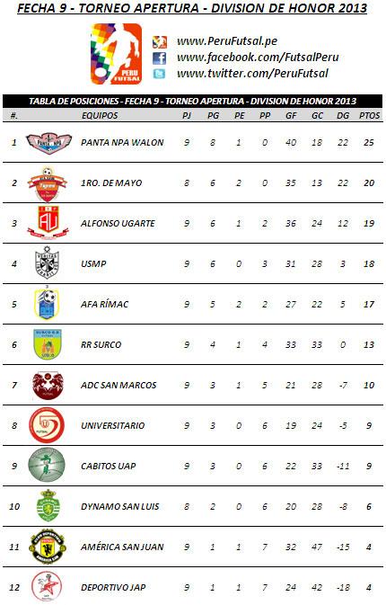 Tabla de Posiciones - Fecha 9 (Torneo Apertura - División de Honor 2013)