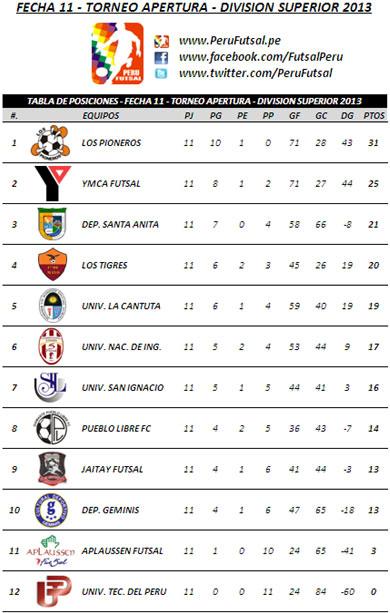 Tabla de Posiciones - Fecha 11 (Apertura - División Superior 2013)