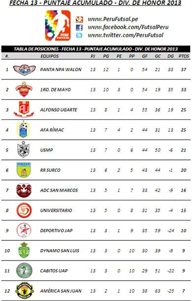 Tabla Acumualada - Fecha 13 (División de Honor 2013)