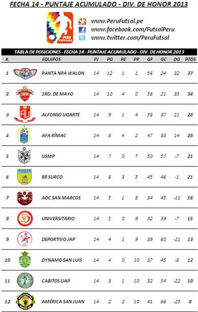 Tabla Acumulada - Fecha 14 (División de Honor 2013)