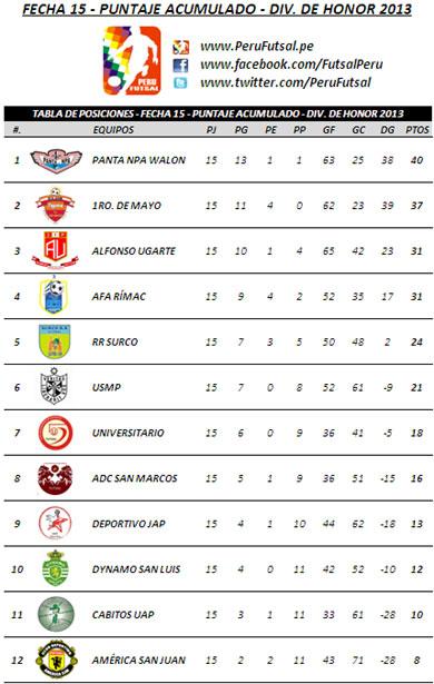 Tabla Acumulada - Fecha 15 (División de Honor 2013)