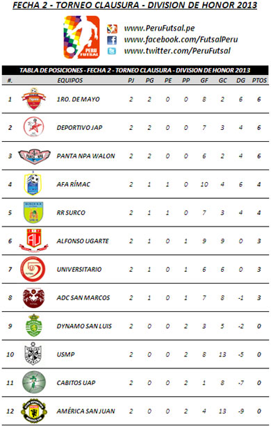 Tabla de Posiciones - Fecha 2 (Clausura - División de Honor 2013)