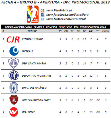 Tabla Serie B - Fecha 4 (Torneo Apertura - Div. Promocional 2013)