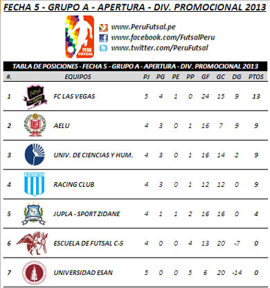 Tabla de Posiciones - Fecha 5 (Grupo A - Div. Promocional 2013)