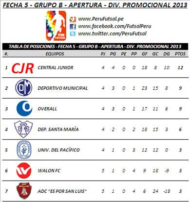Tabla de Posiciones - Fecha 5 (Serie B - Div. Promocional 2013)