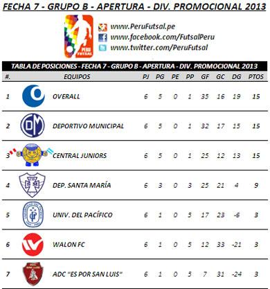Tabla de Posiciones - Fecha 7 (Serie B - División Promocional 2013)