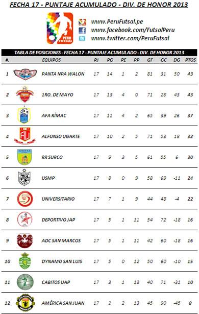 Tabla Acumulada -  Fecha 17 (División de Honor 2013)