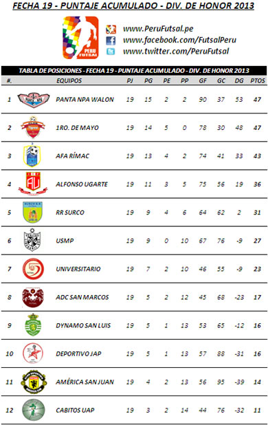 Tabla Acumulada - Fecha 19 (División de Honor 2013)