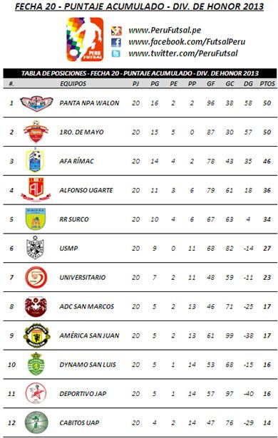 Tabla Acumulada - Fecha 20 (División de Honor 2013)