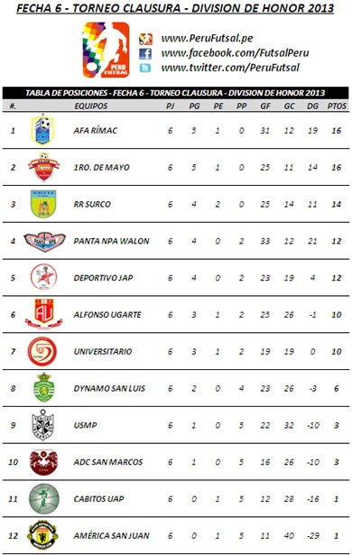 Tabla de Posiciones - Fecha (Clausura - Div. de Honor 2013)