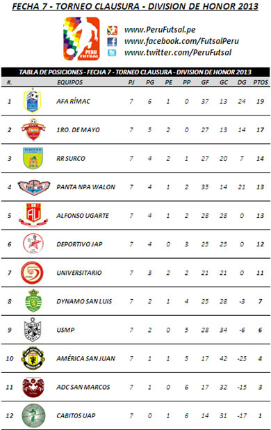 Tabla de Posiciones - Fecha 7 (T. Clausura - Div. Honor 2013)
