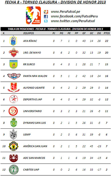 Tabla de Posiciones - Fecha 8 (T. Clausura - Div. Honor 2013)