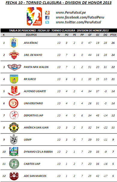 Tabla - Fecha 10 (Clausura - Div. de Honor 2013)