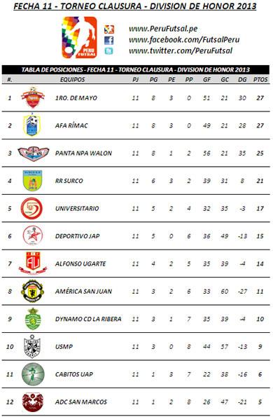 Tabla de Posiciones - Fecha 11 (Clausura - División de Honor 2013)