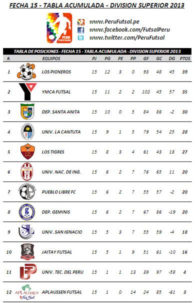 Tabla Acumulada - Fecha 15 (División Superior 2013)