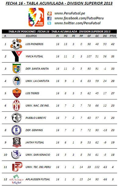 Tabla Acumulada - Fecha 16 (División Superior 2013)