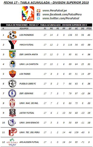 Tabla Acumulada - Fecha 17 (División Superior 2013)