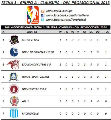 Tabla de Posiciones - Fecha 1 (Torneo Clausura - División Promocional 2013)