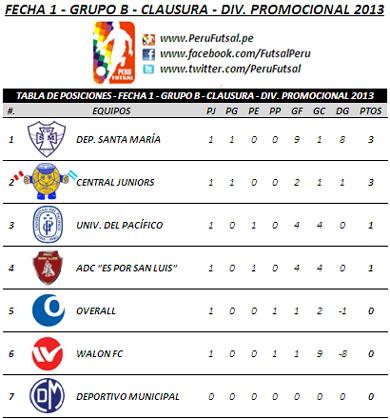 Tabla de Posiciones - Fecha 1 (Clausura - Serie B - Div. Promocional 2013)