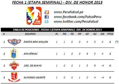 Tabla de Posiciones - Fecha 1 (Semifinales - División de Honor 2013)