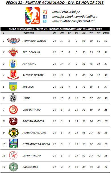 Tabla Acumulada- Fecha 21 (División de Honor 2013)