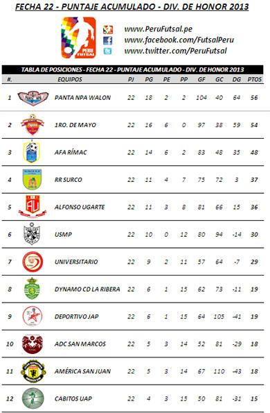 Tabla Acumulada - Fecha 22 (División de Honor 2013)