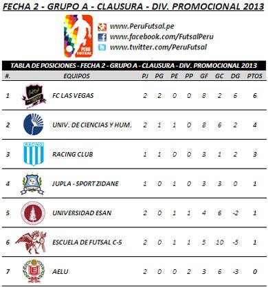 Tabla de Posiciones - Fecha 2 (Clausura - Serie A - Div. Promocional)