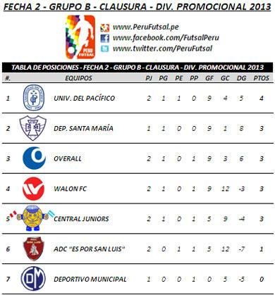 Tabla de Posiciones - Fecha 2 (Clausura - Serie B - Div. Promocional)