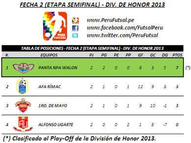 Tabla de Posiciones - Fecha 2 (Semifinales - División de Honor 2013)