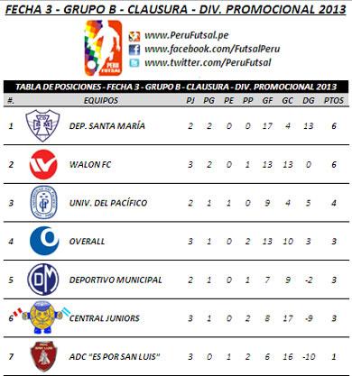 T. Posiciones - Fecha 3 (Clausura - Serie B - Div. Promocional 2013)